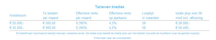 persoonlijke lening- autolening-krediet-snel geld lenen-5000 euro lenen-Kredietspotter