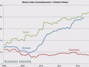 Miserie index