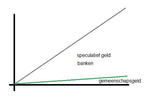 speculatief geld banken