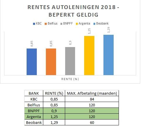 lage rentes op autoleningen 2018
